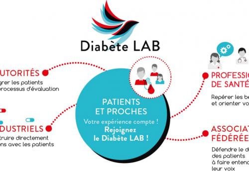 Le Living lab: une entité en phase avec les enjeux de la santé connectée